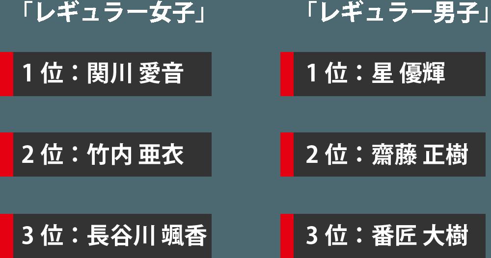 MoB2020 Result レギュラー女子 レギュラー男子